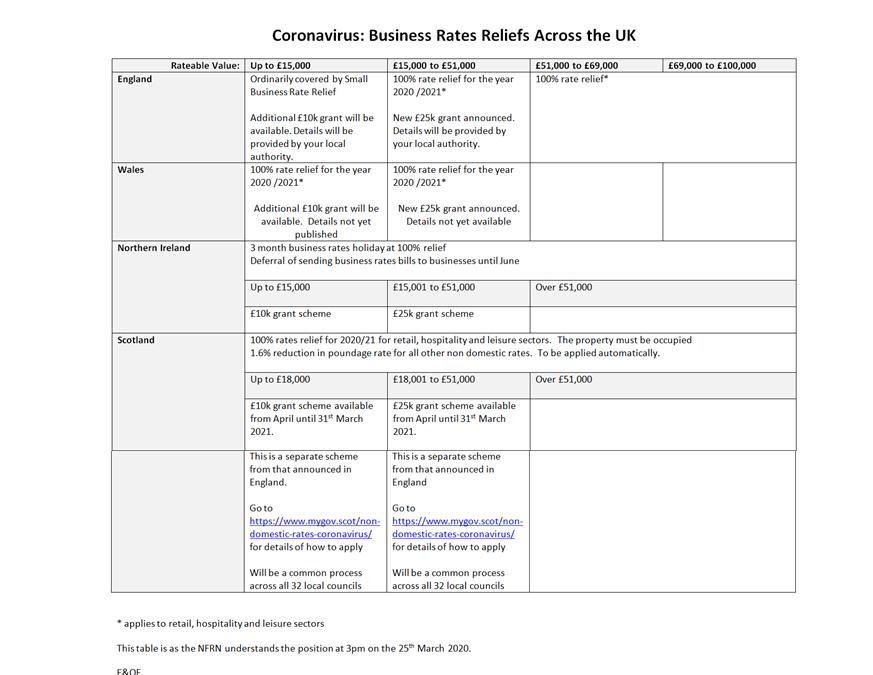 Updated Coronavirus Business Rates Relief Across The UK